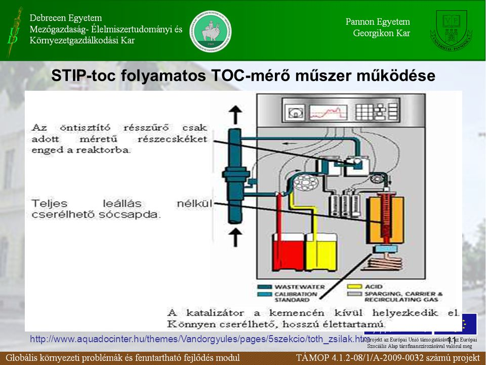 STIP-toc folyamatos TOC-mérő műszer működése