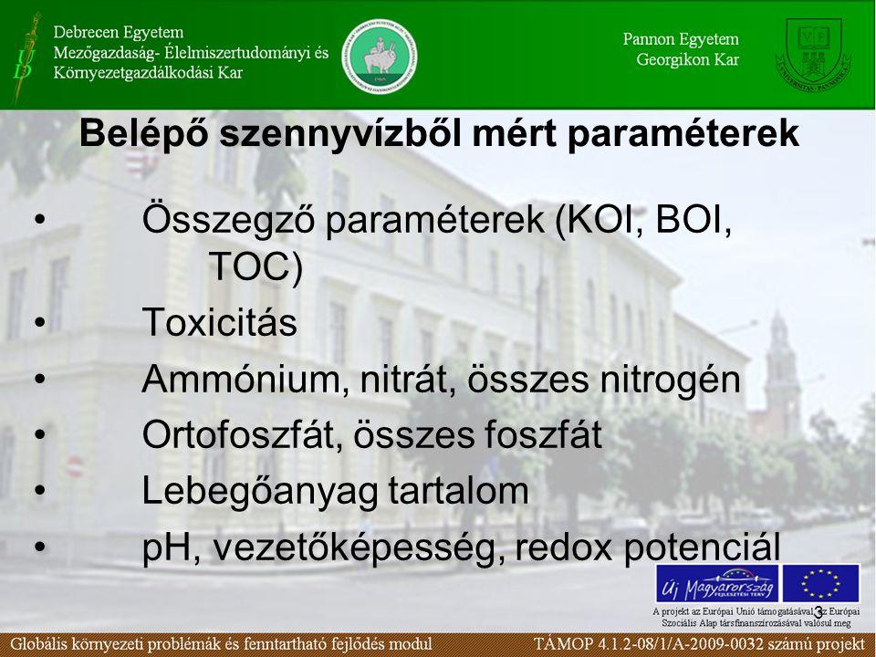 Belépő szennyvízből mért paraméterek