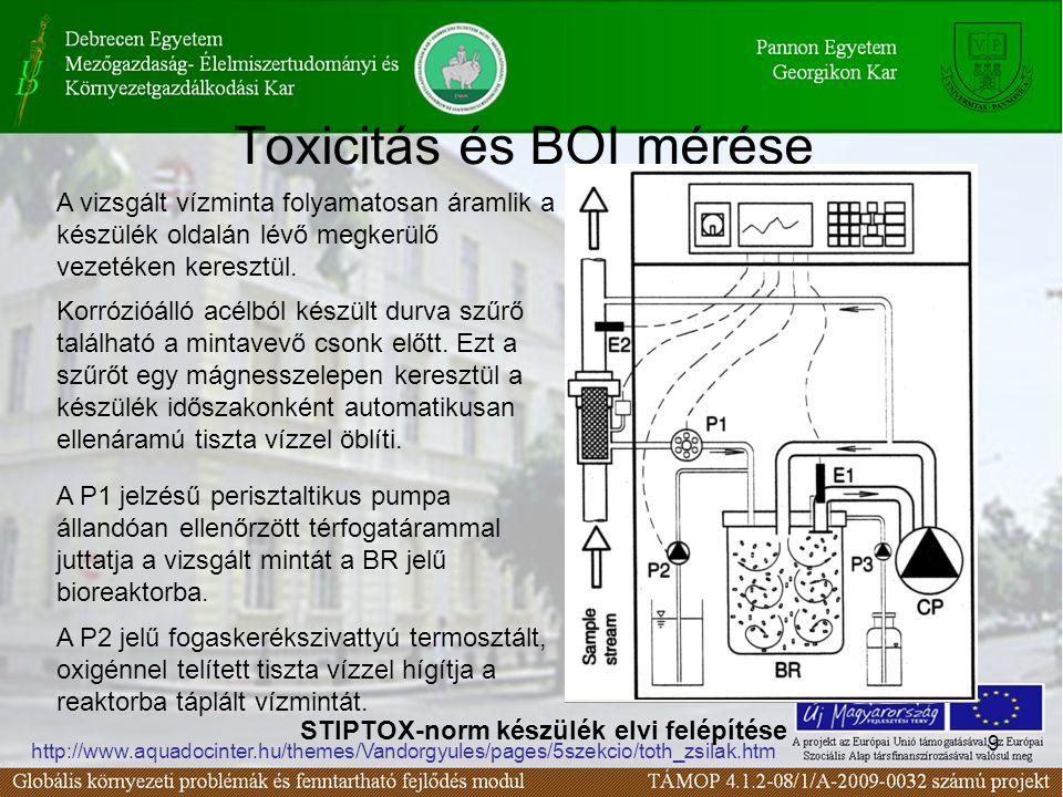 Toxicitás és BOI mérése