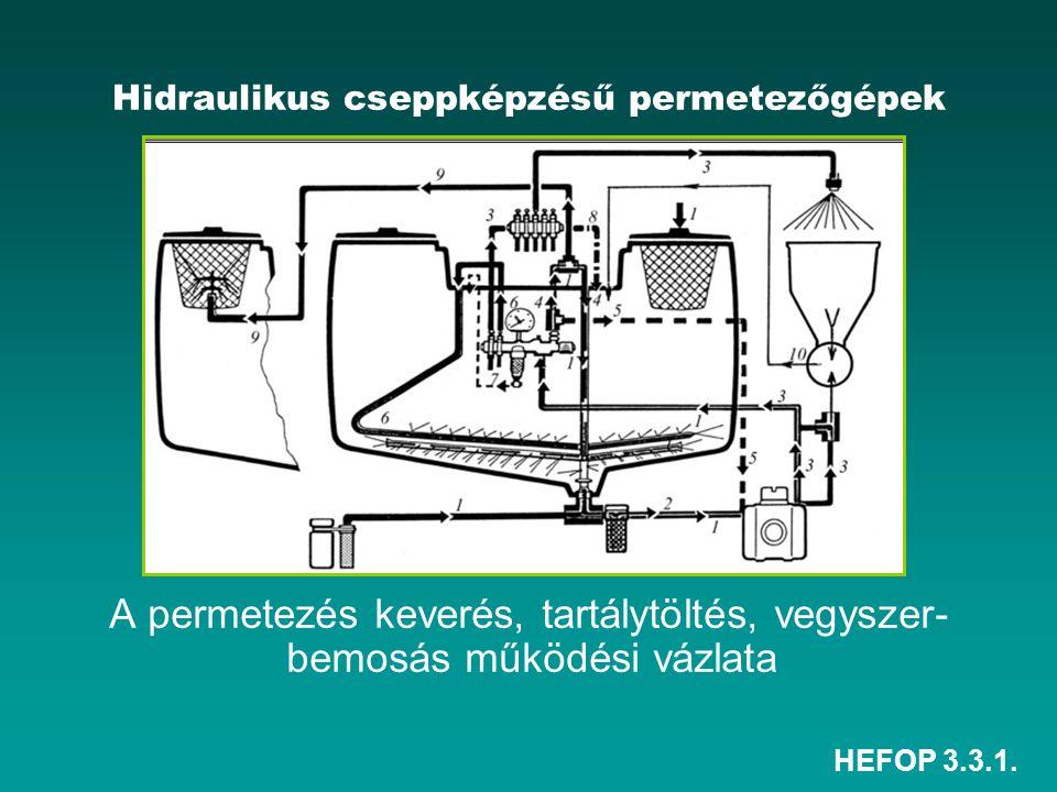 Hidraulikus cseppképzésű permetezőgépek