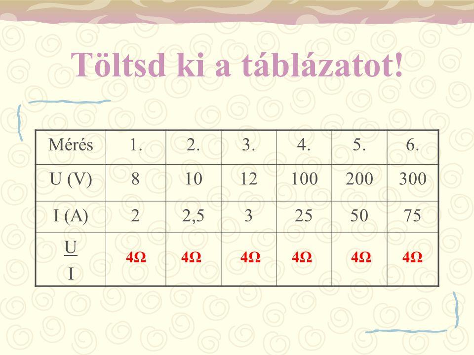 Töltsd ki a táblázatot! Mérés 1. 2. 3. 4. 5. 6. U (V) 8 10 12 100 200