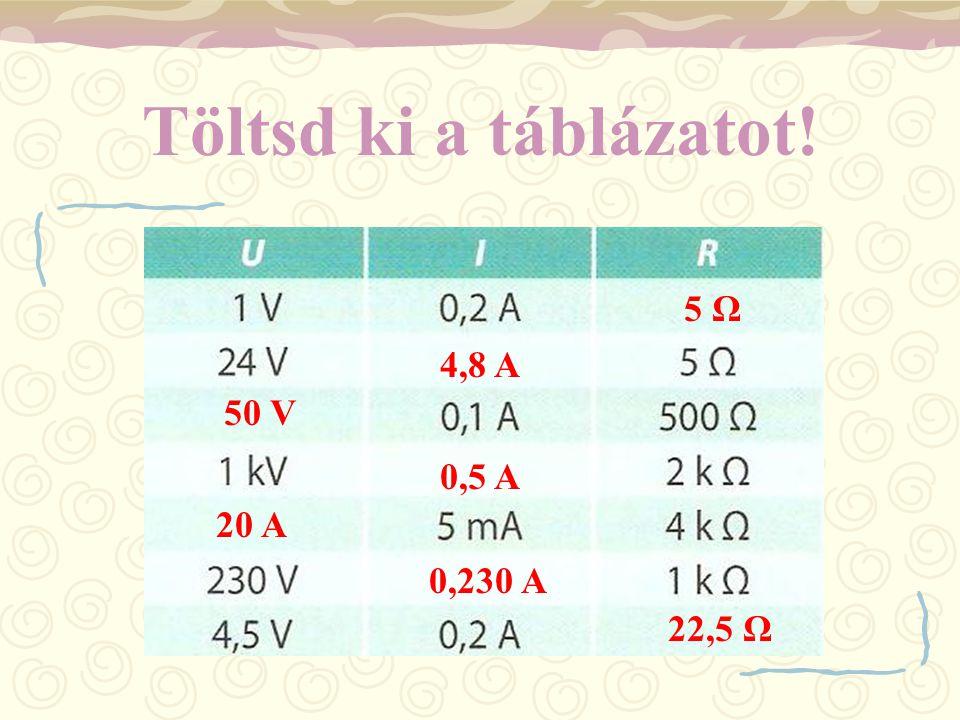 Töltsd ki a táblázatot! 5 Ω 4,8 A 50 V 0,5 A 20 A 0,230 A 22,5 Ω