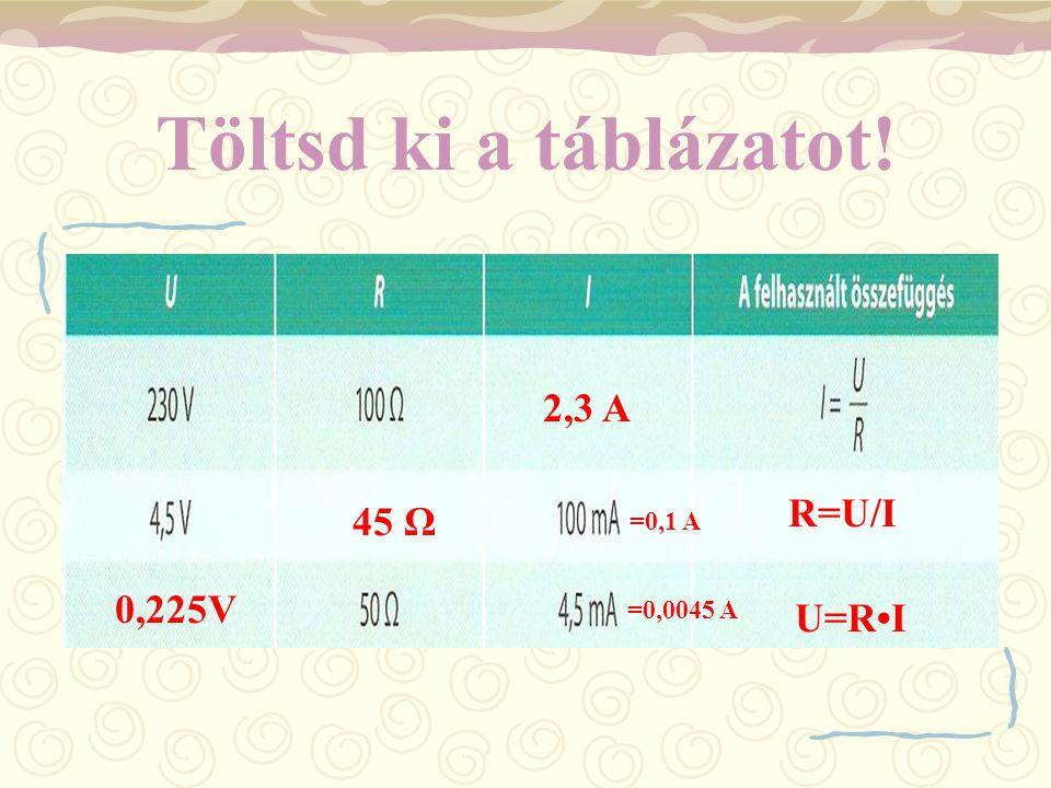 Töltsd ki a táblázatot! 2,3 A R=U/I 45 Ω =0,1 A 0,225V =0,0045 A U=R•I