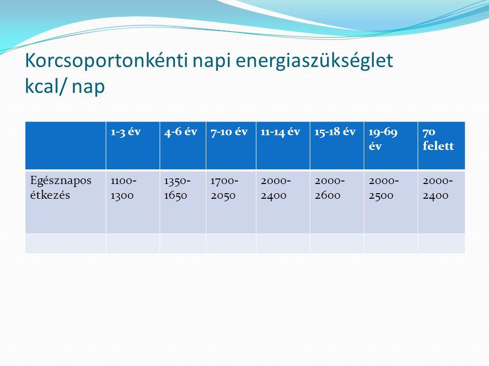 Korcsoportonkénti napi energiaszükséglet kcal/ nap