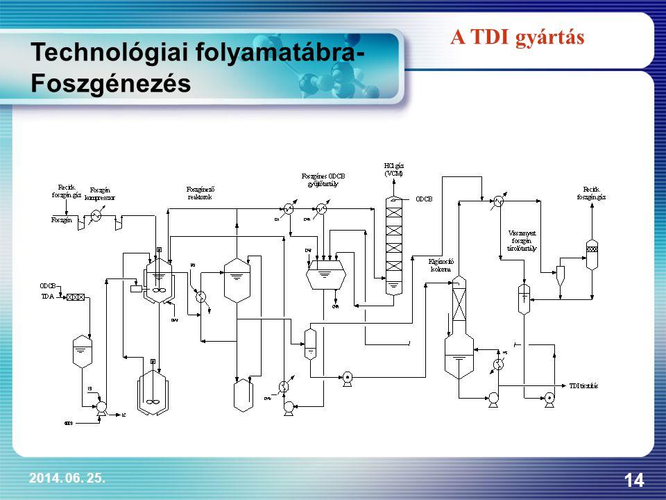 Technológiai folyamatábra-Foszgénezés