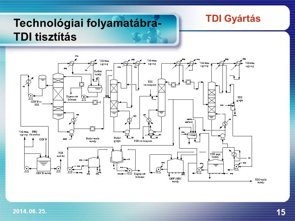 Technológiai folyamatábra- TDI tisztítás