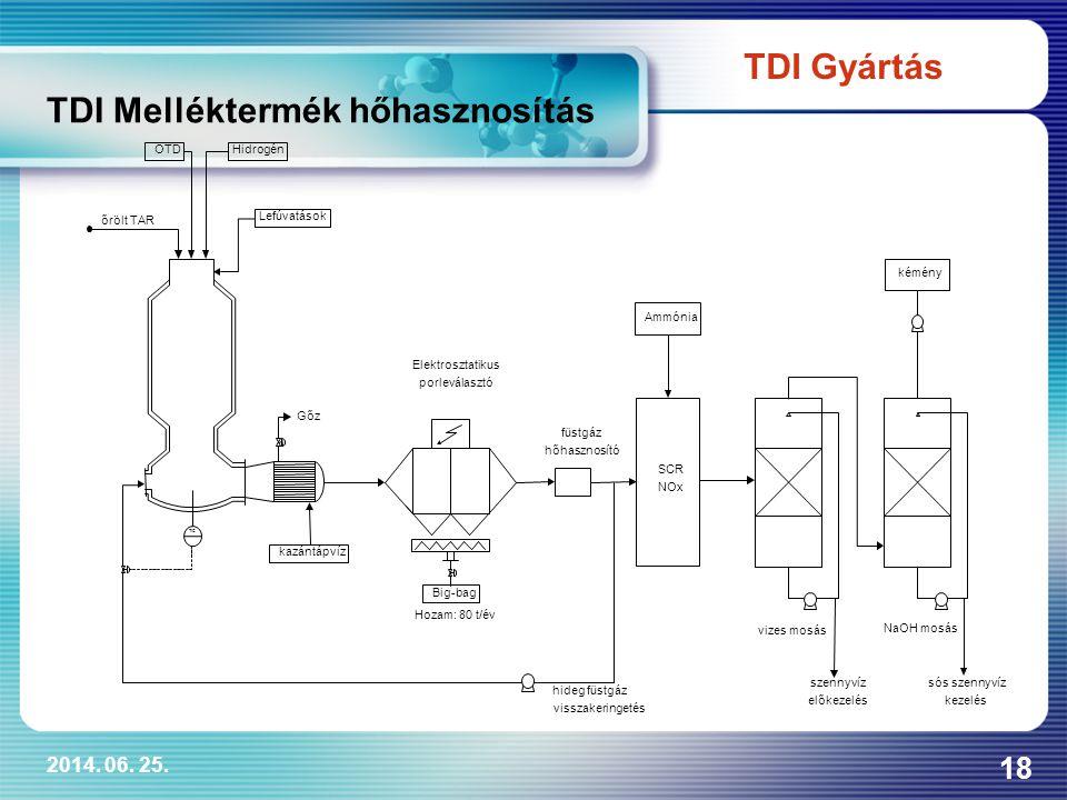 TDI Melléktermék hőhasznosítás