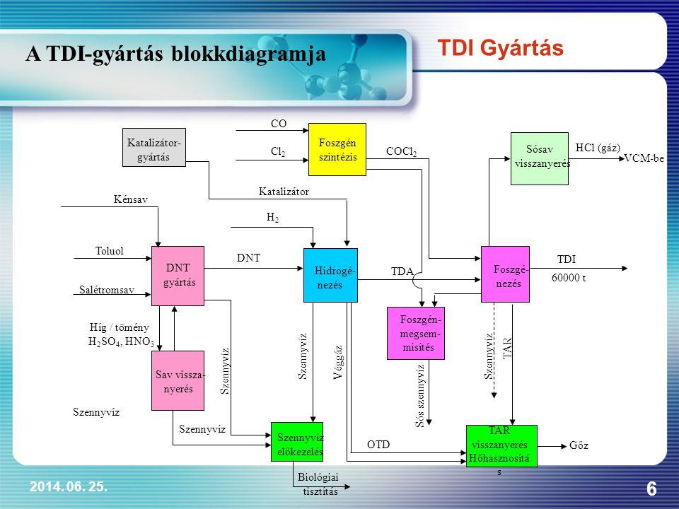 A TDI-gyártás blokkdiagramja