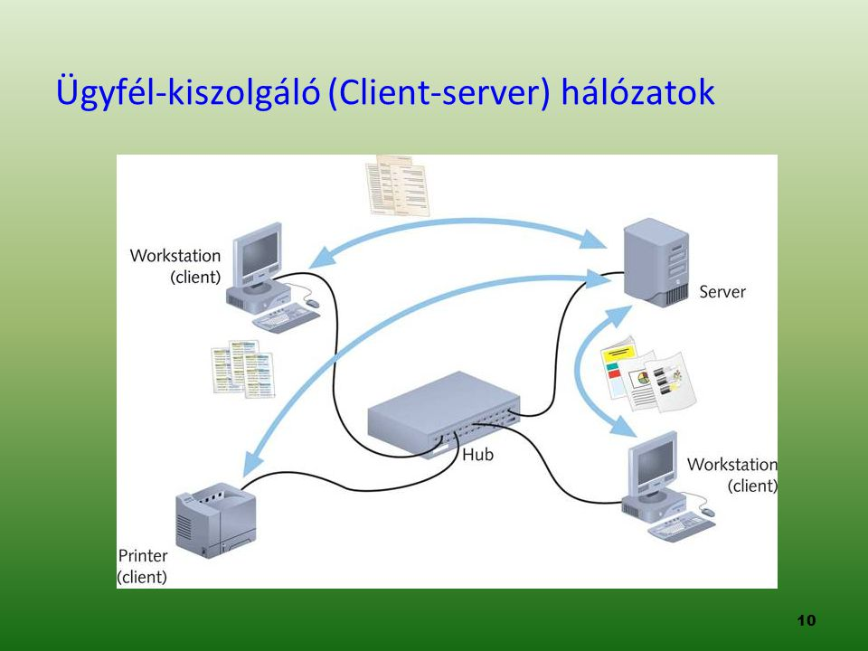Ügyfél-kiszolgáló (Client-server) hálózatok