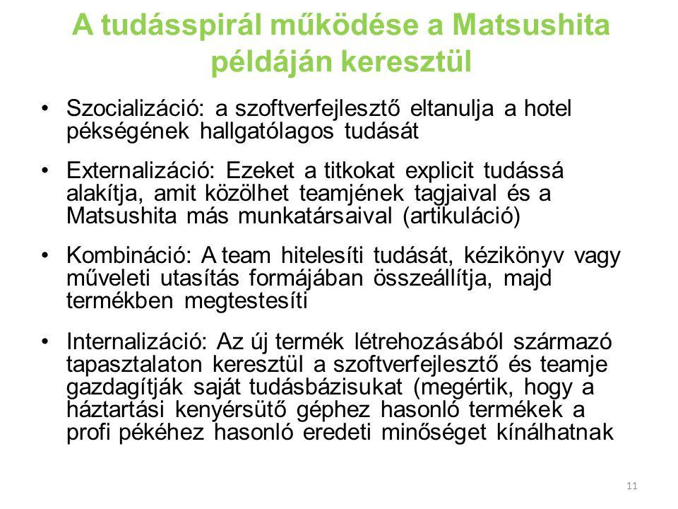 A tudásspirál működése a Matsushita példáján keresztül