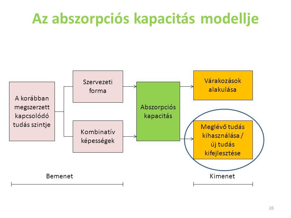 Az abszorpciós kapacitás modellje