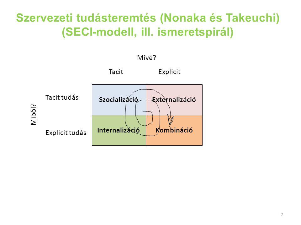Szervezeti tudásteremtés (Nonaka és Takeuchi) (SECI-modell, ill