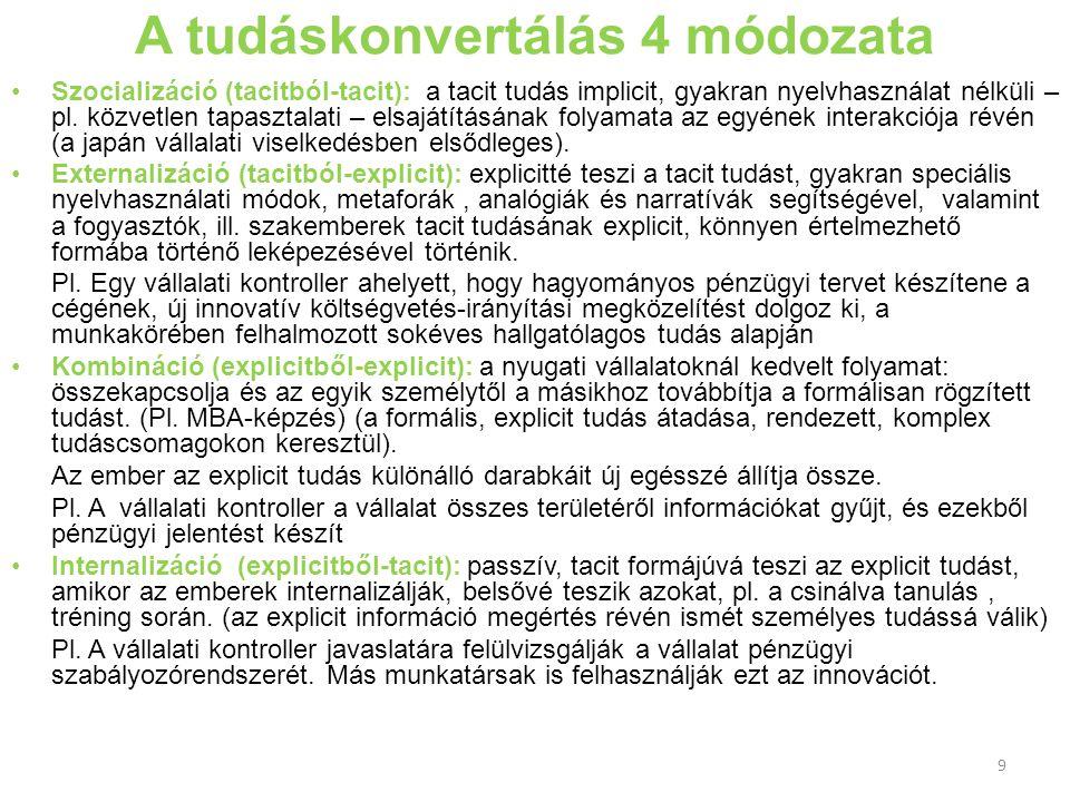 A tudáskonvertálás 4 módozata