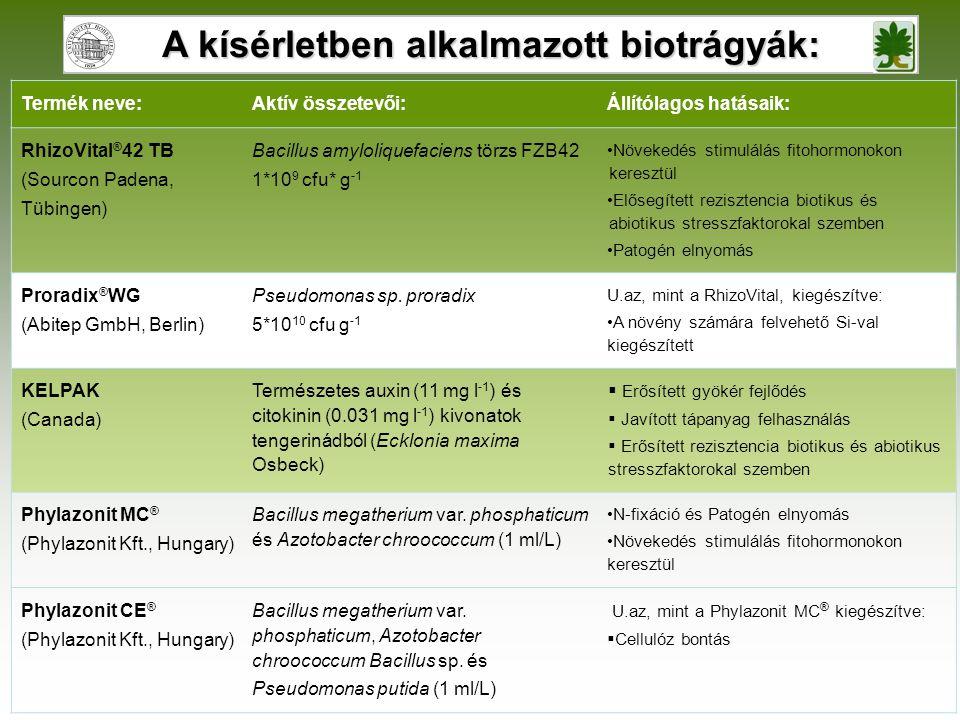 A kísérletben alkalmazott biotrágyák: