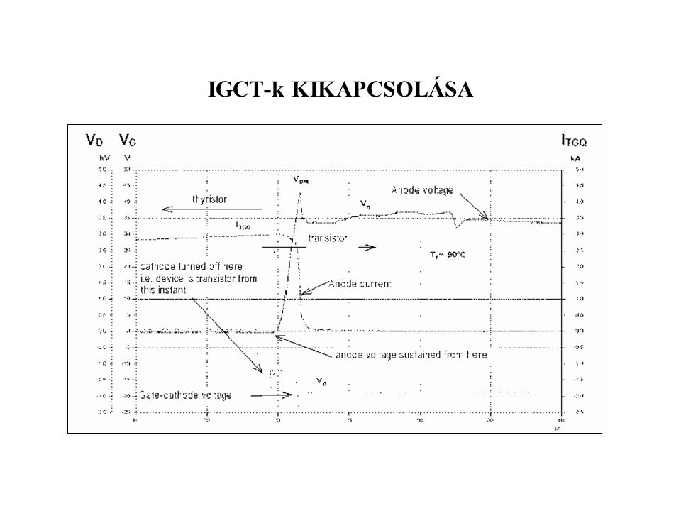 IGCT-k KIKAPCSOLÁSA