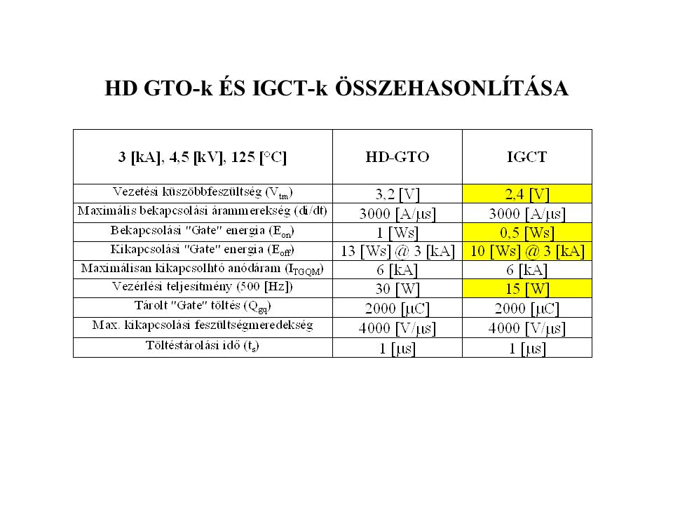 HD GTO-k ÉS IGCT-k ÖSSZEHASONLÍTÁSA