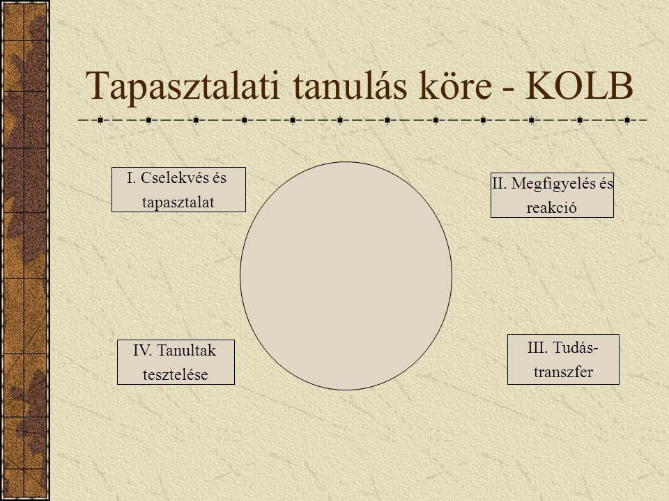Tapasztalati tanulás köre - KOLB
