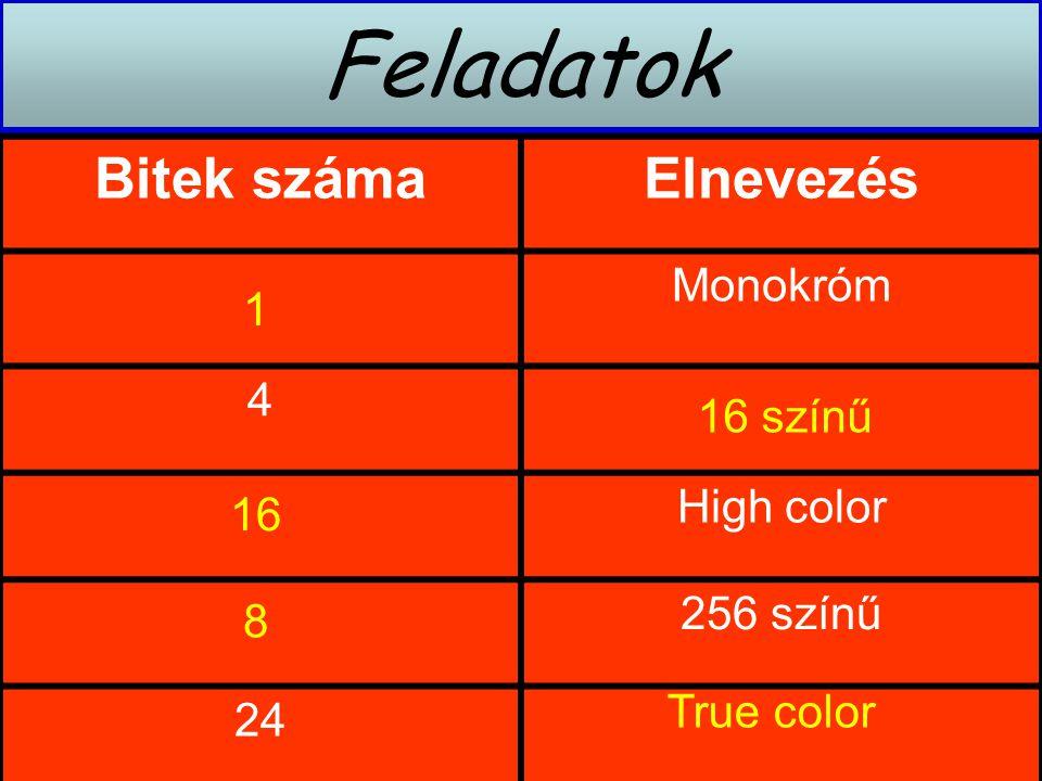 Feladatok Bitek száma Elnevezés Monokróm 4 High color 1 256 színű 24