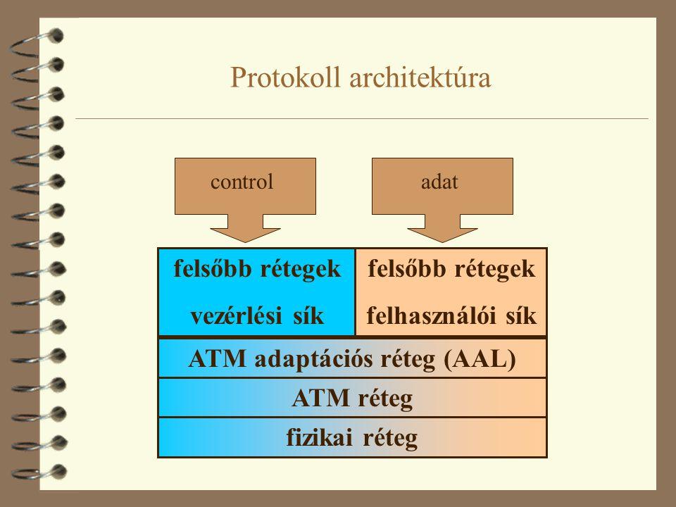 Protokoll architektúra