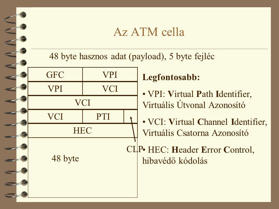 Az ATM cella 48 byte hasznos adat (payload), 5 byte fejléc GFC VPI