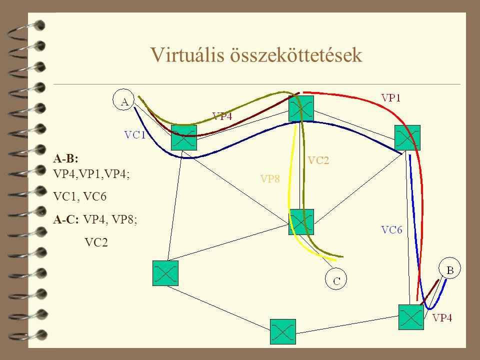 Virtuális összeköttetések