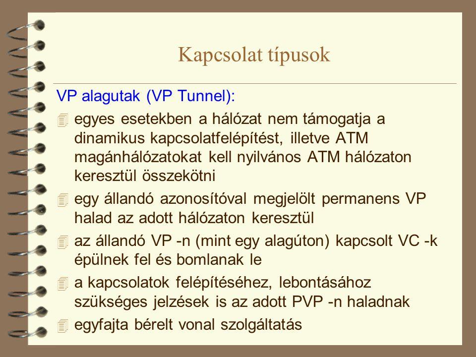 Kapcsolat típusok VP alagutak (VP Tunnel):