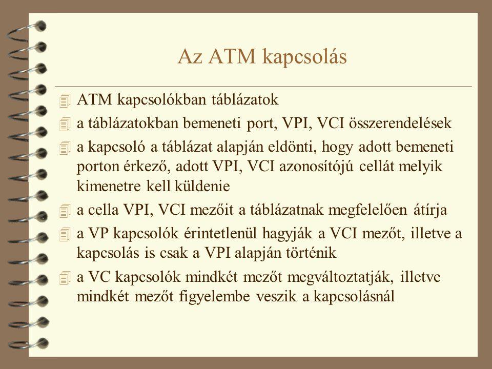 Az ATM kapcsolás ATM kapcsolókban táblázatok