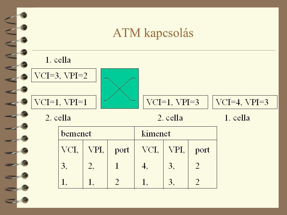 ATM kapcsolás