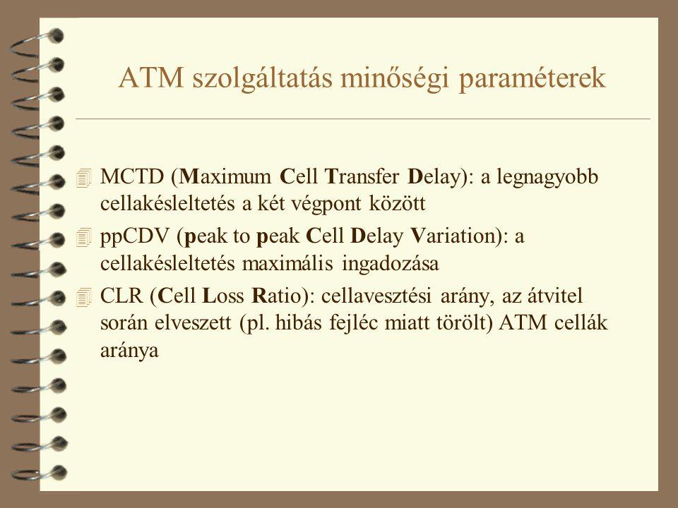 ATM szolgáltatás minőségi paraméterek