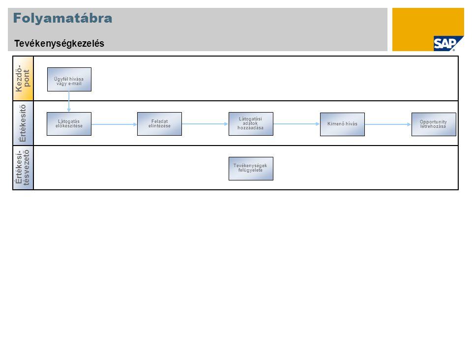Folyamatábra Tevékenységkezelés Kezdő-pont Értékesítő