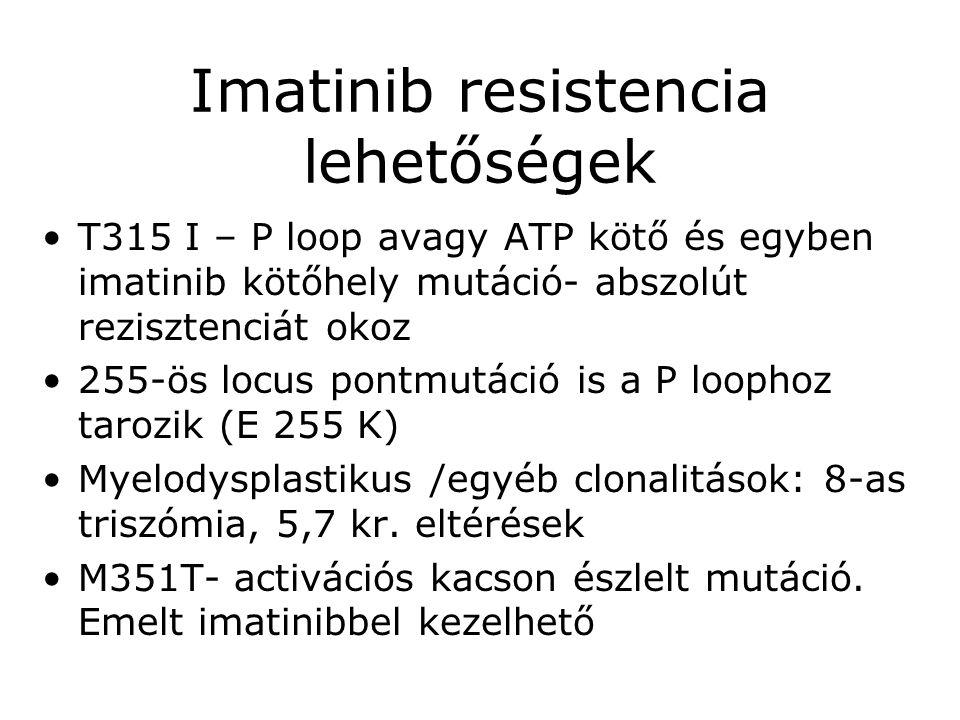 Imatinib resistencia lehetőségek