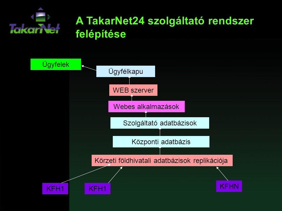 Szolgáltató adatbázisok