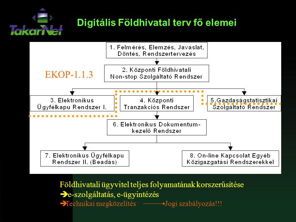 Digitális Földhivatal terv fő elemei