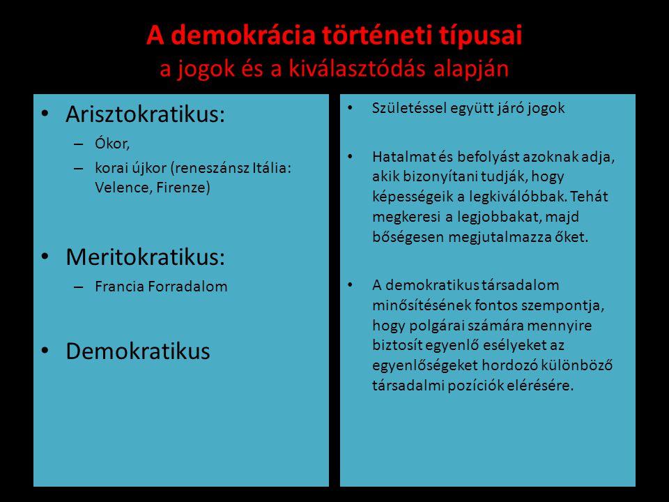 A demokrácia történeti típusai a jogok és a kiválasztódás alapján