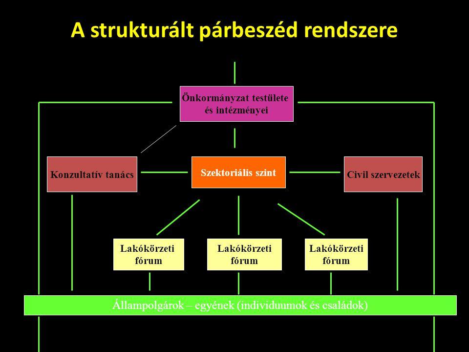A strukturált párbeszéd rendszere