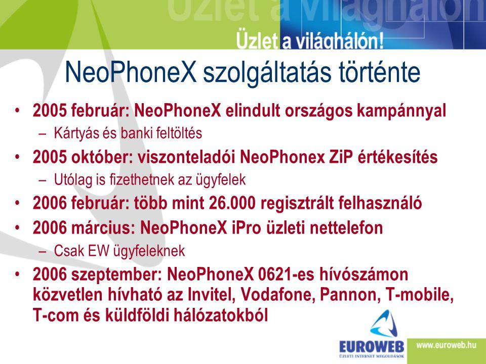 NeoPhoneX szolgáltatás történte