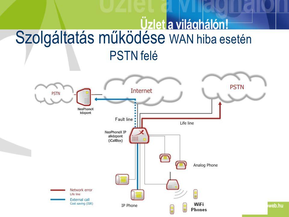 Szolgáltatás működése WAN hiba esetén PSTN felé