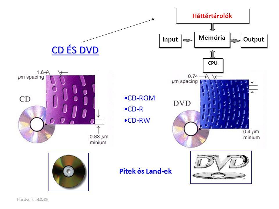 CD ÉS DVD CD-ROM CD-R CD-RW Pitek és Land-ek Memória Input