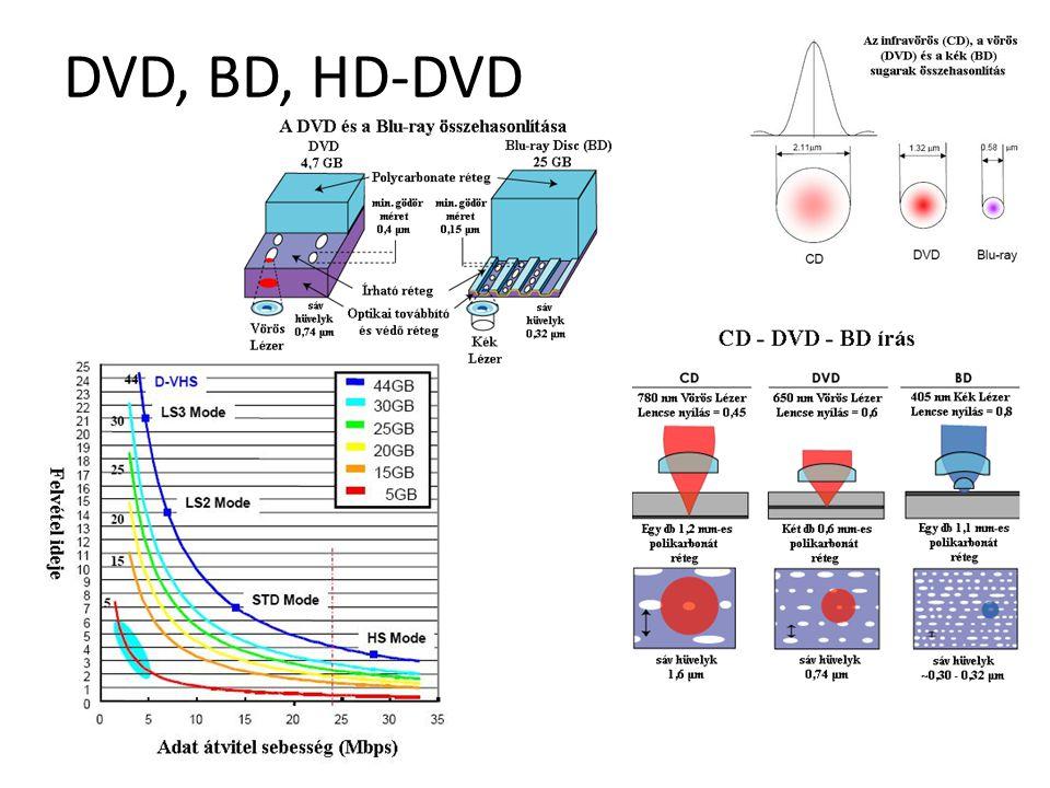 DVD, BD, HD-DVD Hardvereszközök
