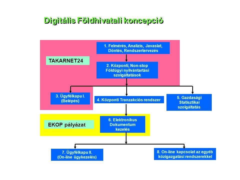 Digitális Földhivatali koncepció