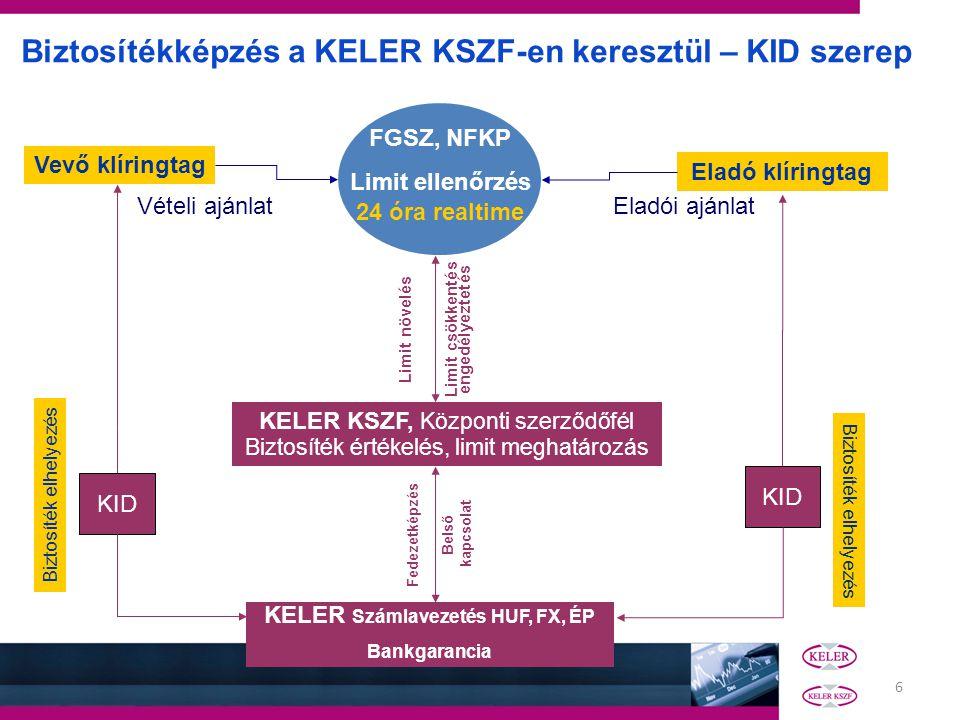 Limit csökkentés engedélyeztetés KELER Számlavezetés HUF, FX, ÉP