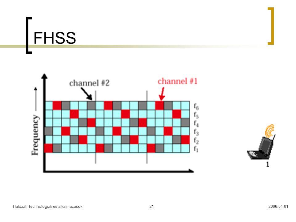 FHSS Hálózati technológiák és alkalmazások 2008.04.01