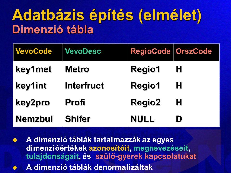 Adatbázis építés (elmélet) Dimenzió tábla