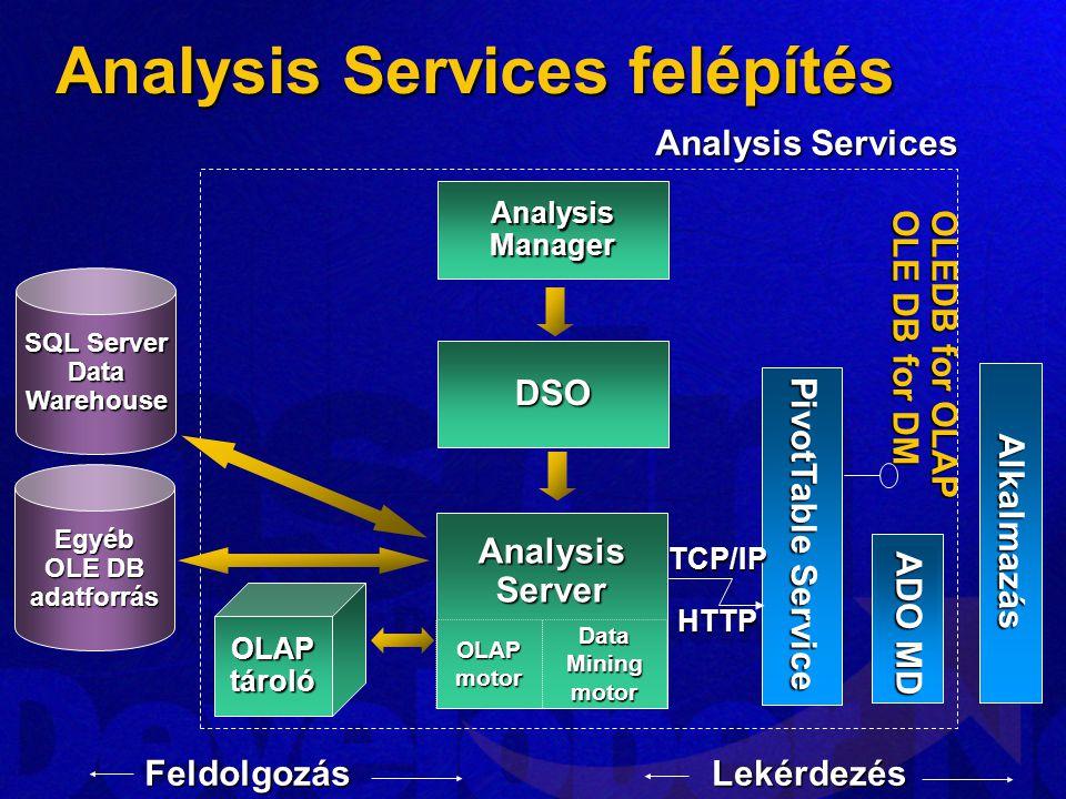 Analysis Services felépítés