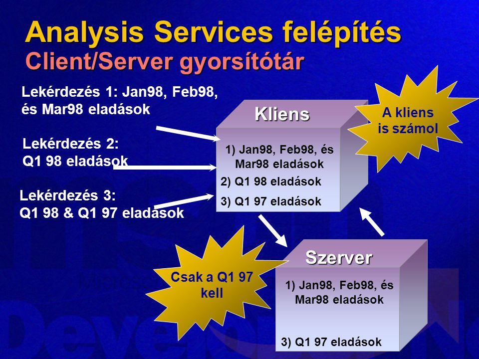 Analysis Services felépítés Client/Server gyorsítótár