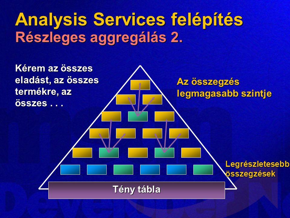 Analysis Services felépítés Részleges aggregálás 2.