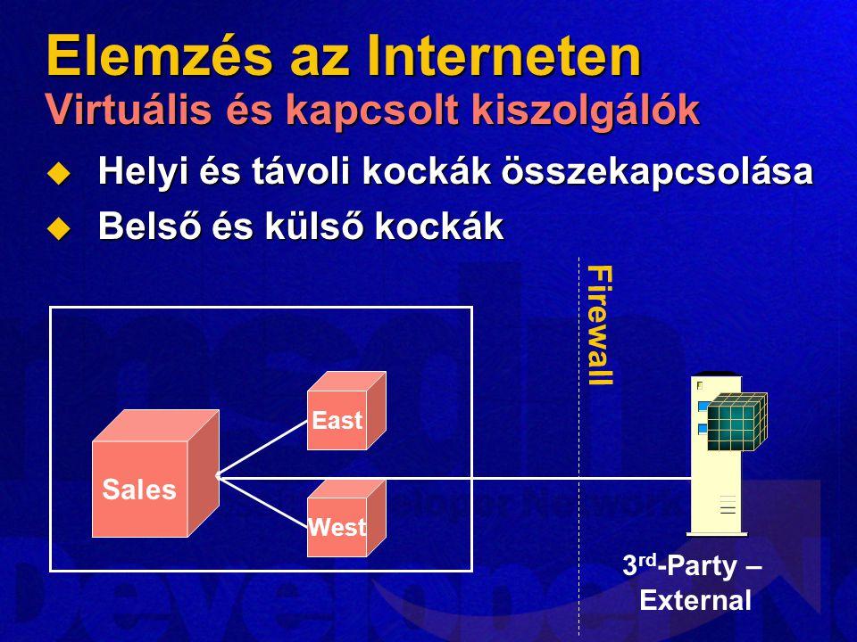 Elemzés az Interneten Virtuális és kapcsolt kiszolgálók