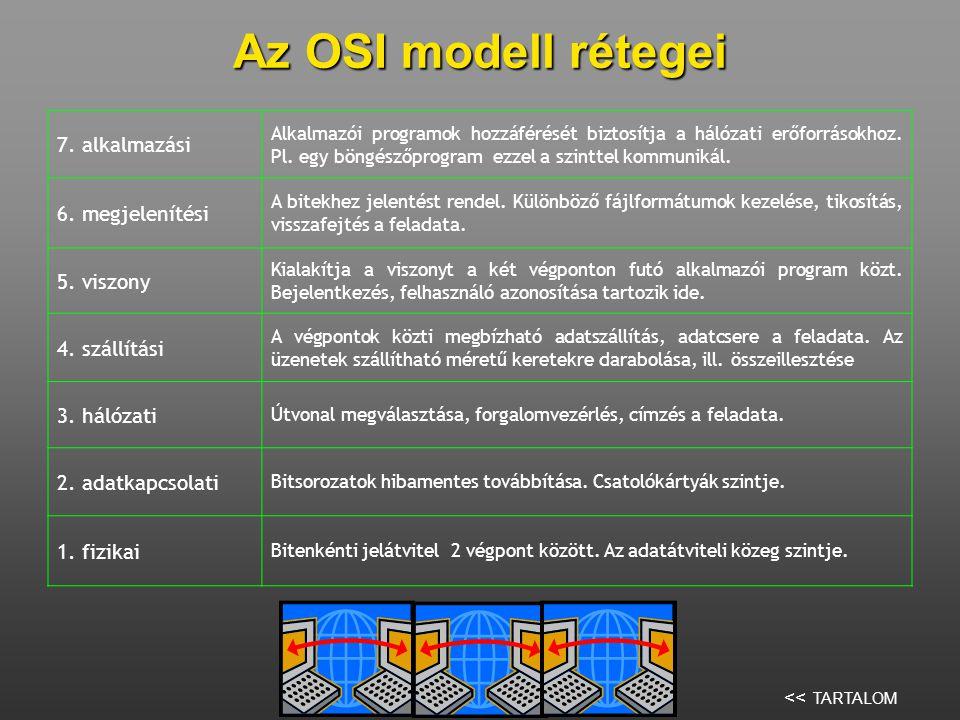 Az OSI modell rétegei 7. alkalmazási 6. megjelenítési 5. viszony
