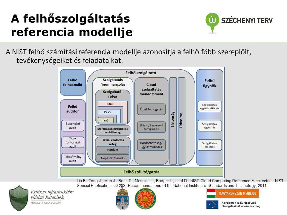 A felhőszolgáltatás referencia modellje