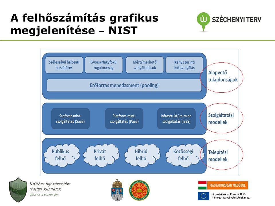 A felhőszámítás grafikus megjelenítése ‒ NIST